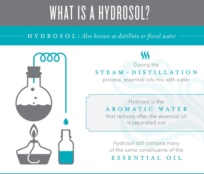 What is a Hydrosol?